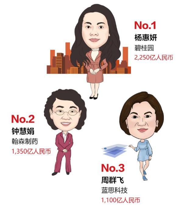 最新女企业家榜发布 白手起家首富1350亿元!