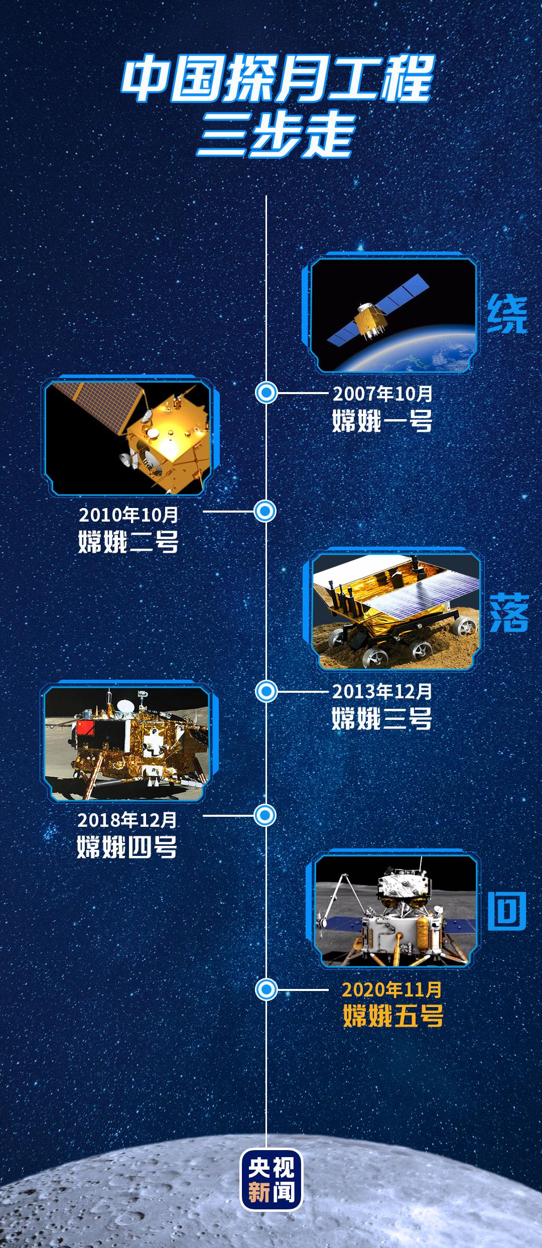中国嫦娥三号_飞天揽月!嫦娥五号探梦星空_凤凰网