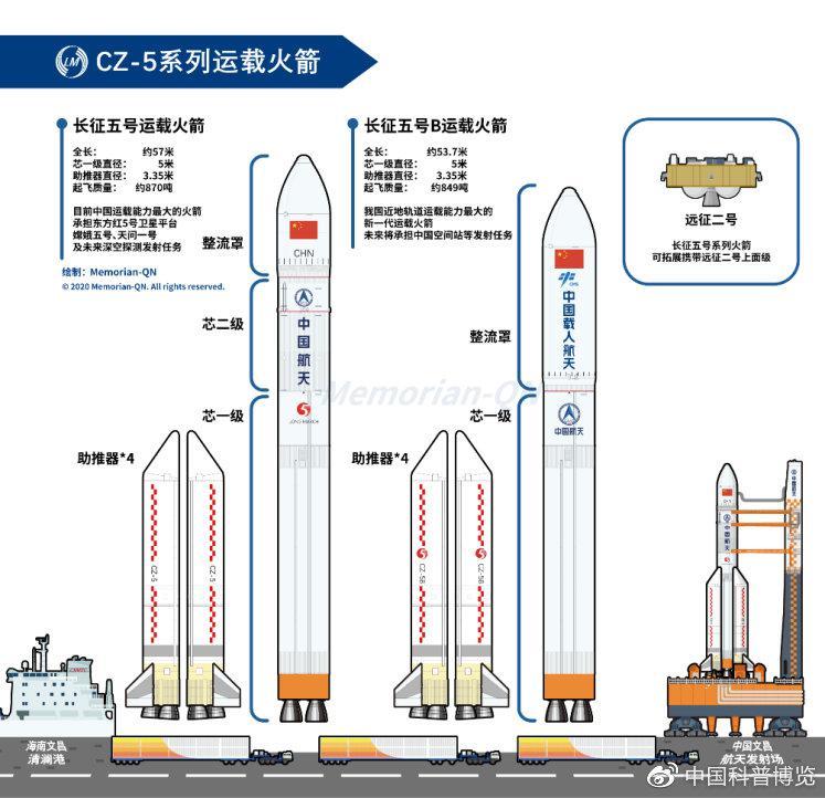 长征五号基本型和B型运载火箭对比图©️Memorian-QN