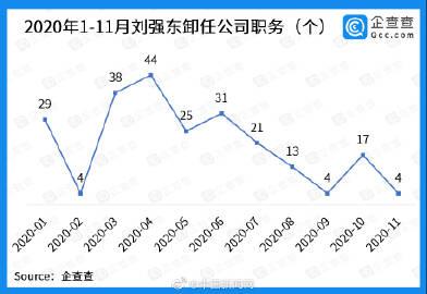 刘强东今年卸任公司职务累计230个,多涉及物流