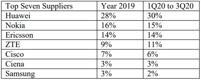 今年第三季度,华为在通讯设备中的市占率排名
