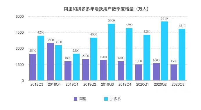 (阿里和拼多多年活跃用户数季度增量对比:2018Q3—2020Q3,制图:DoNews)