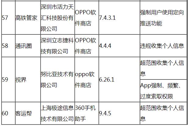 工信部通报今年第六批60款侵害用户权益行为APP