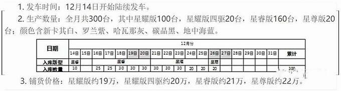 星途VX 2.0T车型本月陆续到店 预计售价19-22万元-图4
