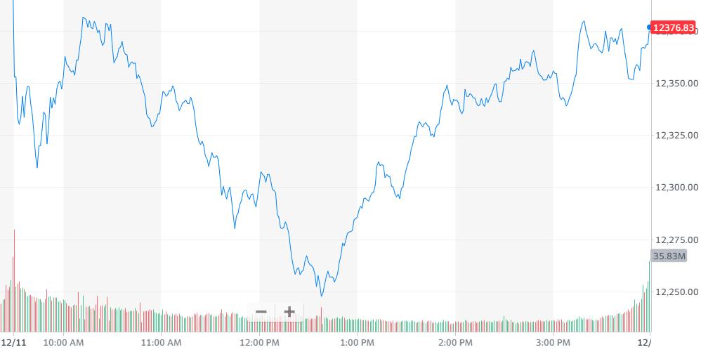 图1:纳指跌0.23%,报收12377.87点