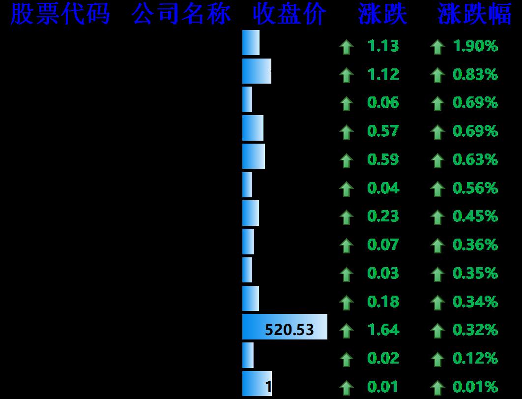 图9:上涨的其他国外科技股