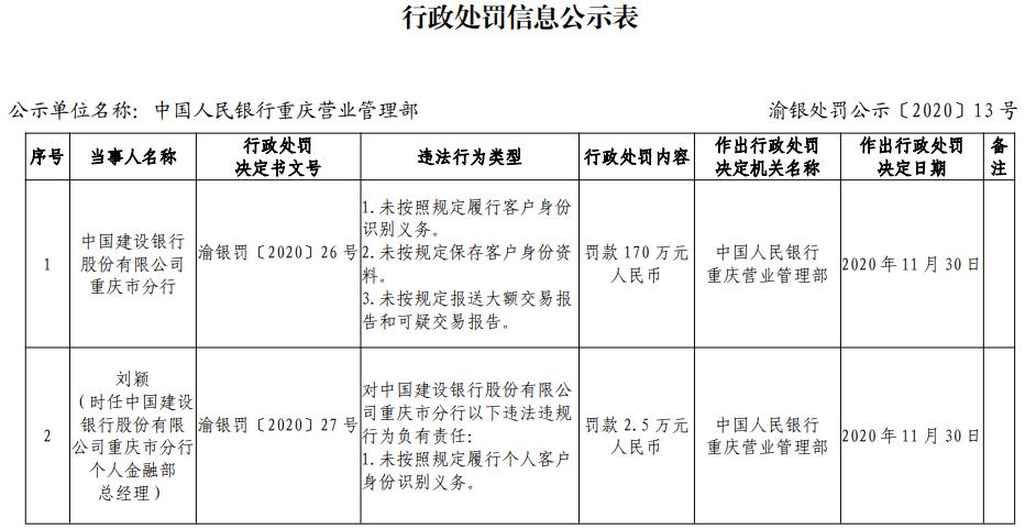 建设银行重庆3宗违规遭罚170万 未按规定识别客户身份