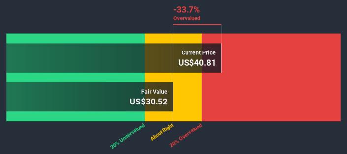 图7:微博内在价值合每股30.52美元,股价虚高30%