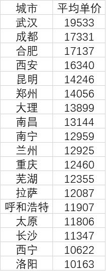 中西部平均单价过万的城市(单位:元/平方米)