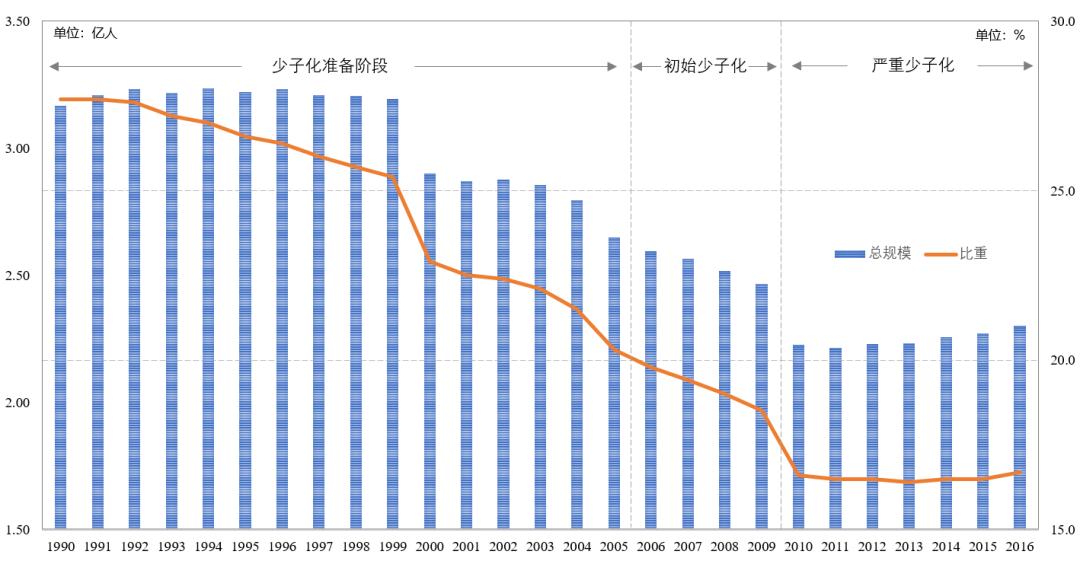 数据来源:中国统计年鉴2017