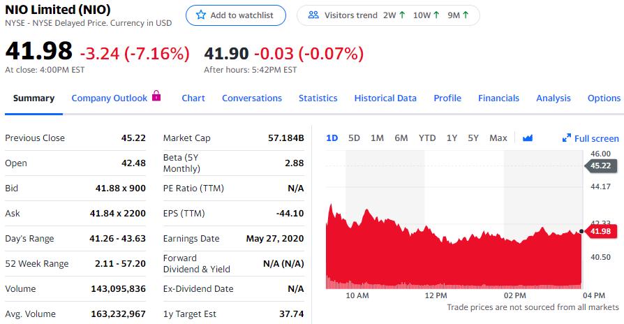 图8:蔚来拟下周增发至少6000万股,应声下跌逾7%