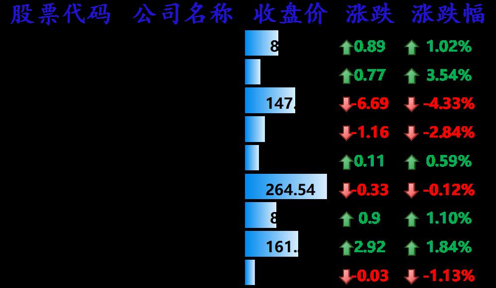 图3:中国主要科技股