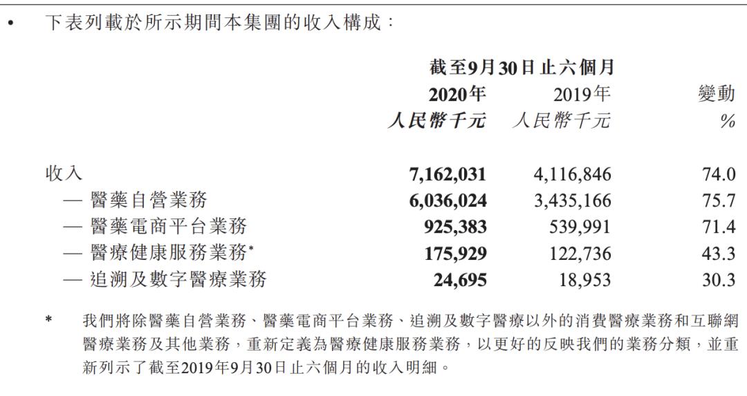 阿里健康截至2020年9月30日止六个月财报数据