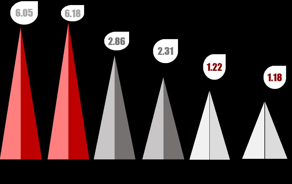 数据来源:1953、1964、1982、1990、2000、2010年的人口普查数