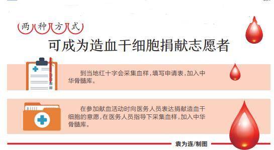 泸州市首例本地采集非血缘造血干细胞顺利完成