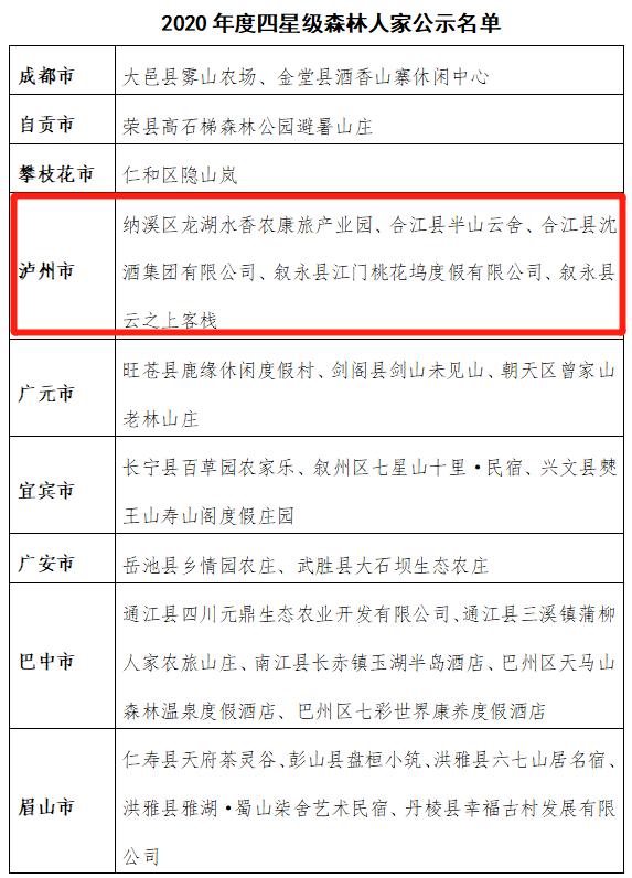 四川省2020年度四星级森林人家名单的公示 泸州5家上榜
