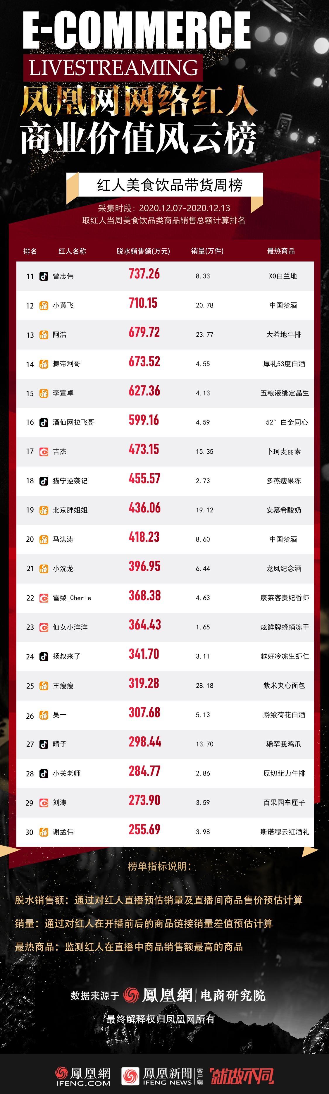 红人美食饮品带货GMV排行榜TOP11-30