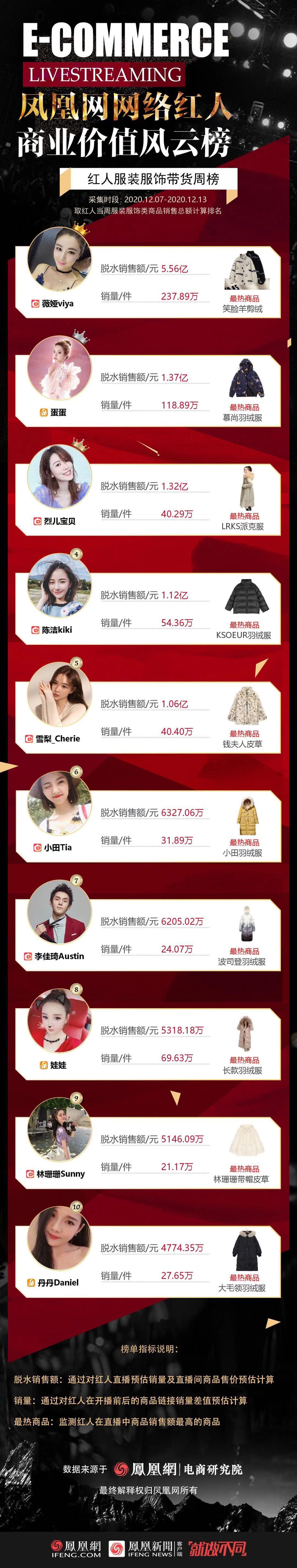 红人服装服饰带货GMV排行榜TOP10