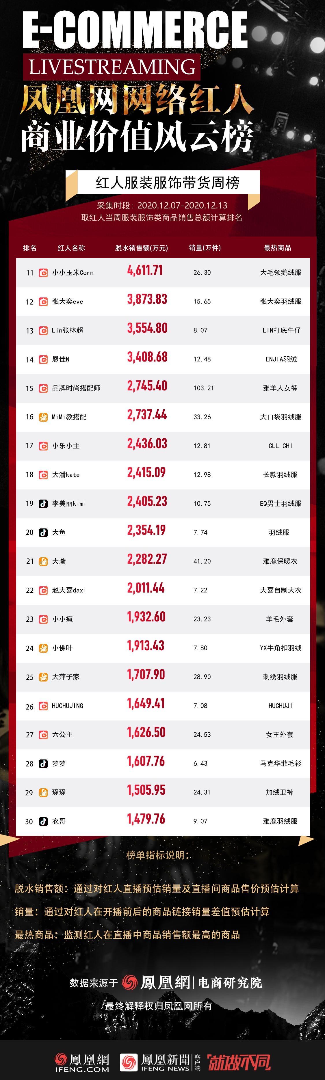 红人服装服饰带货GMV排行榜TOP11-30