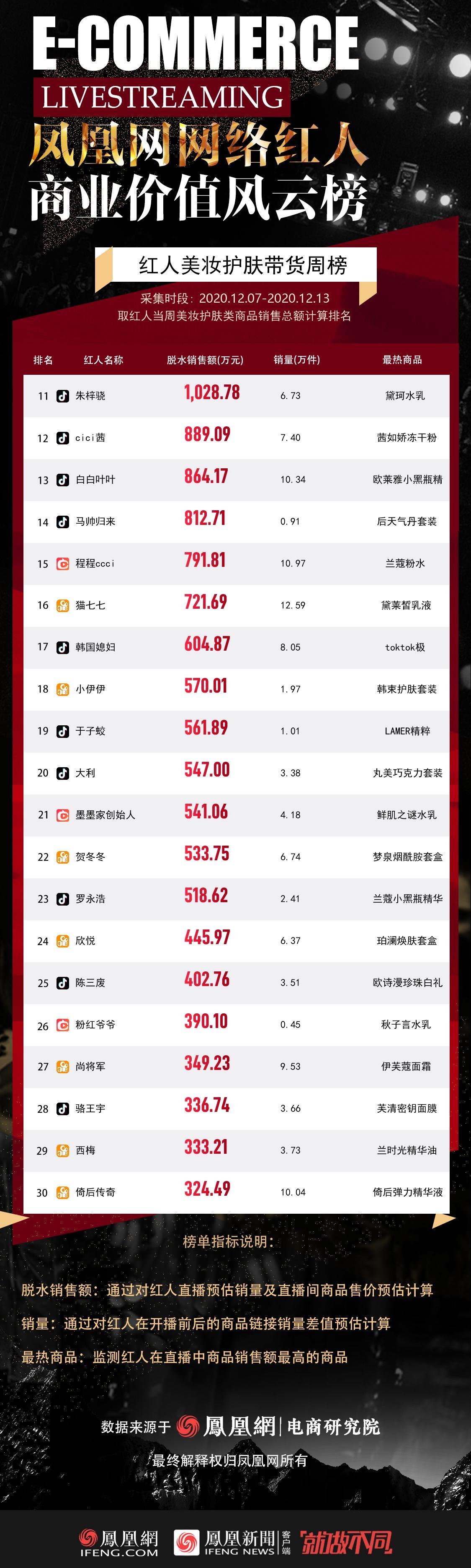 红人美妆护肤带货GMV排行榜TOP11-30
