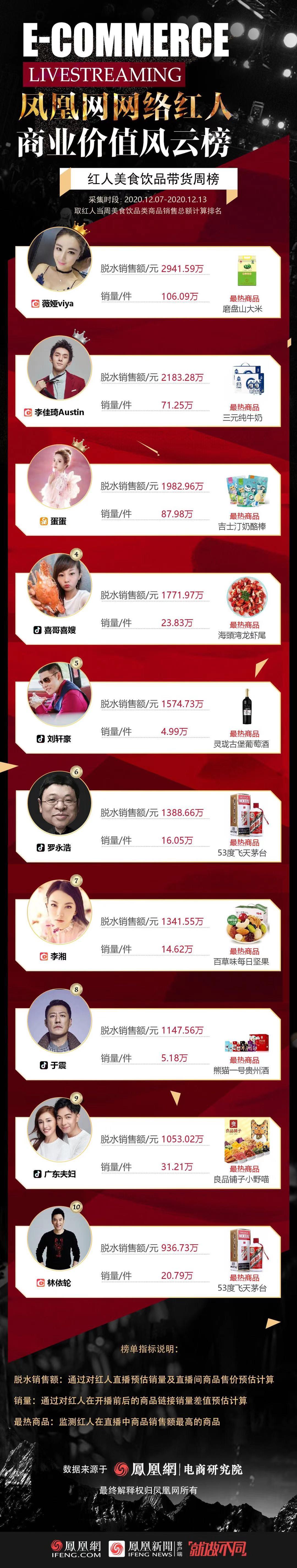 红人美食饮品带货GMV排行榜TOP10