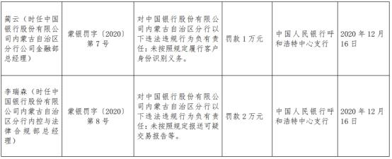 中国银行内蒙古分行5宗违规遭罚76万 虚报瞒报资料