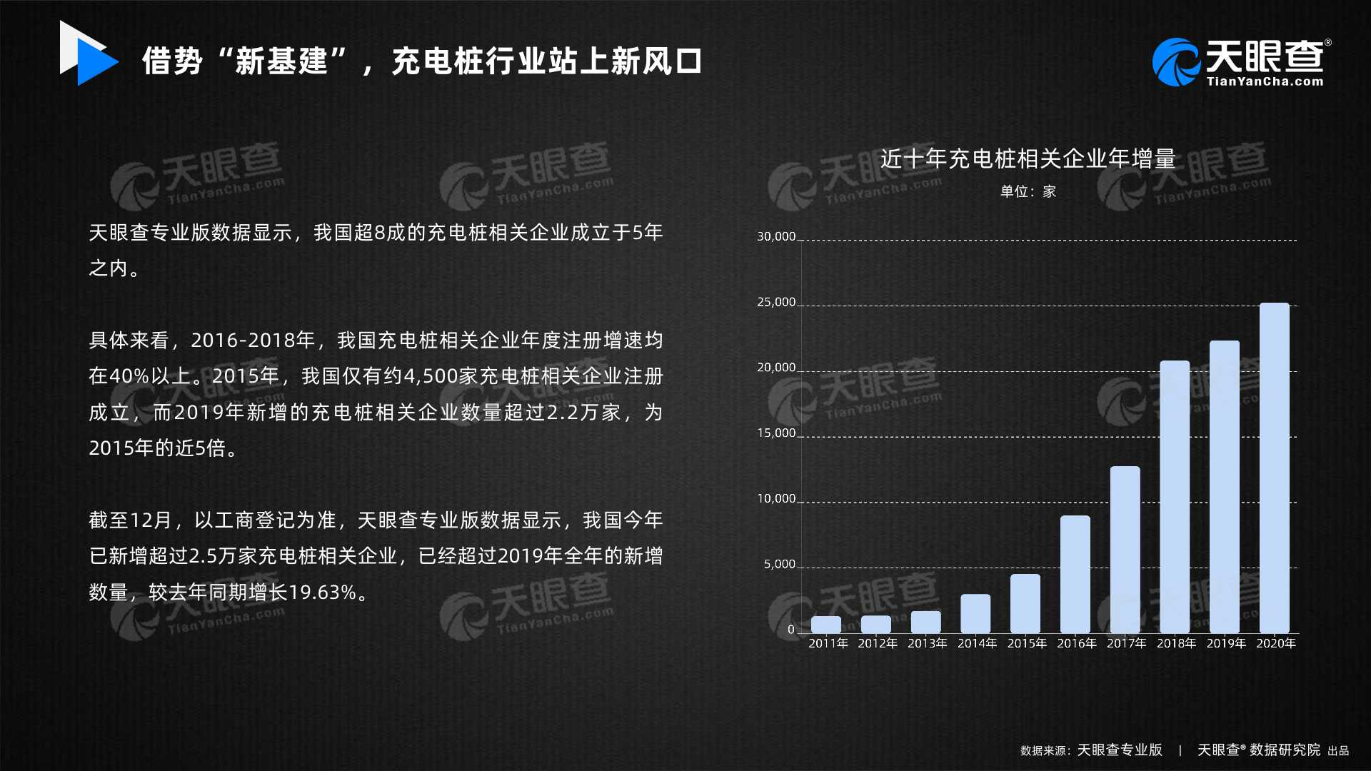 """借势""""新基建"""" 中国超8成的充电桩相关企业成立于5年之内"""