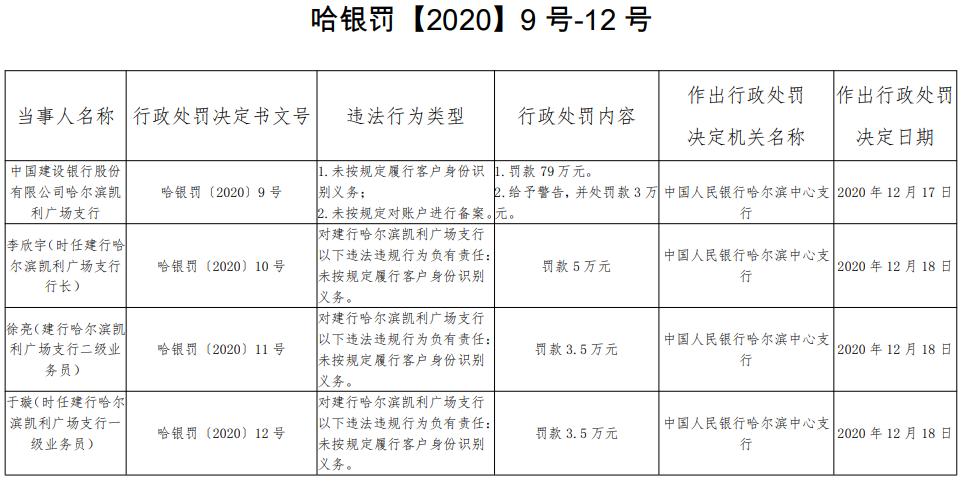 建设银行哈尔滨某支行遭罚82万 未按规定识别客户身份