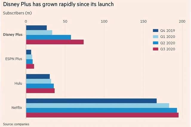 《【摩登代理平台】全年亏损29亿美元,股价却飙升17%突破3000亿美元,童话王国迪士尼又讲了什么新故事?》