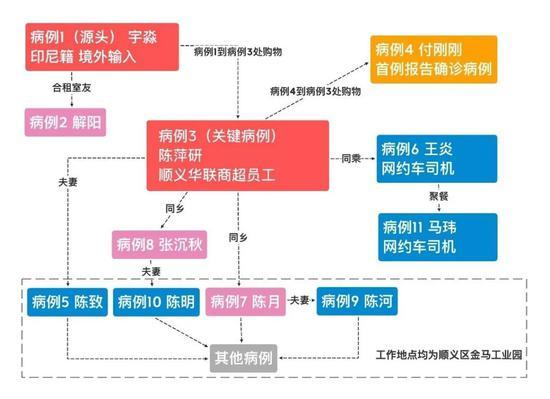 """从机场到衬衣店,北京锁定""""一号病人""""的140个小时"""