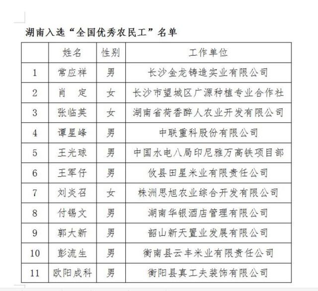 快来点个赞!湖南37位农民工和4个集体受国家表彰