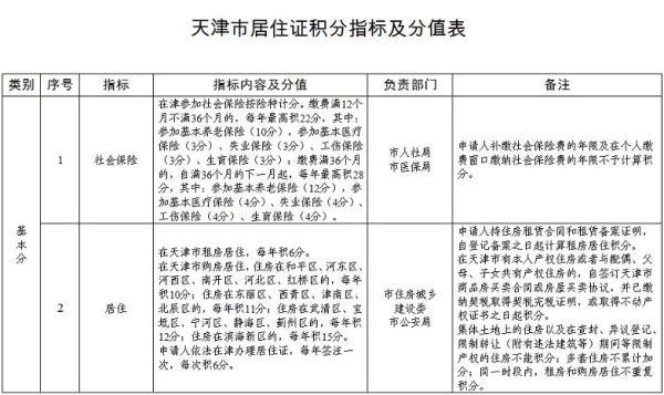 天津这项落户政策 再延长一年!