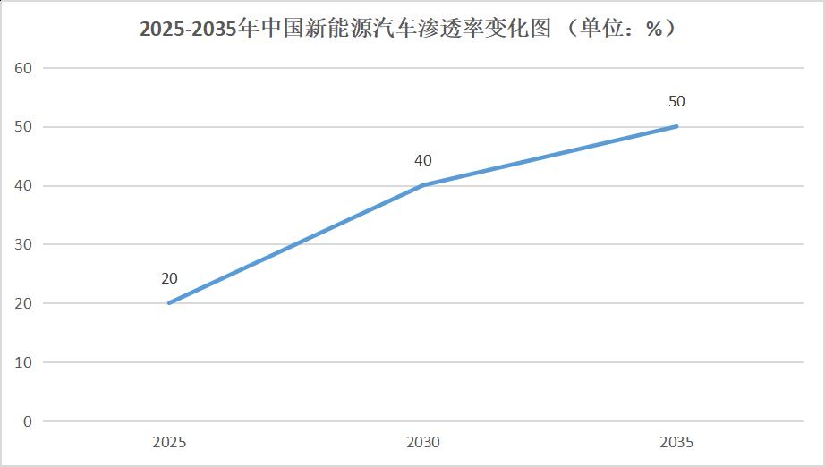 2025-2035年中国新能源汽车渗透率变化图,数据来源于浦银国际,连线出行制图