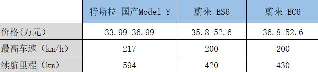 特斯拉Mdoel Y与蔚来ES6、EC6对比详情,连线出行制图