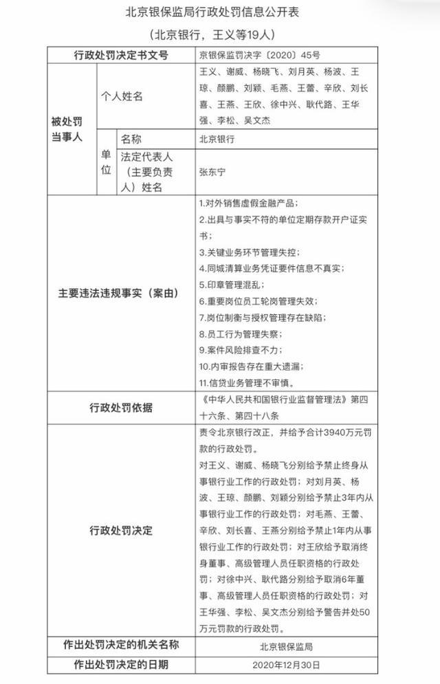 涉康得新122亿虚假存款案 北京银行被罚4290万元