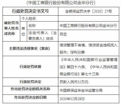 因信贷管理不审慎等问题 中国工商银行金华分行被罚75万