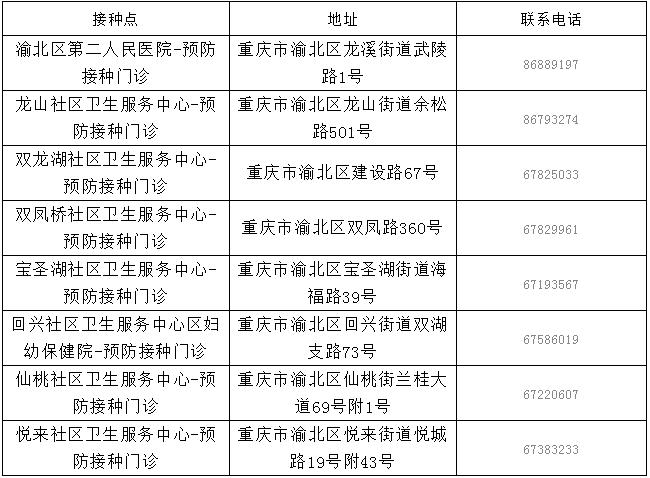 重庆公布第一批新冠疫苗接种点:重点人群免费接种