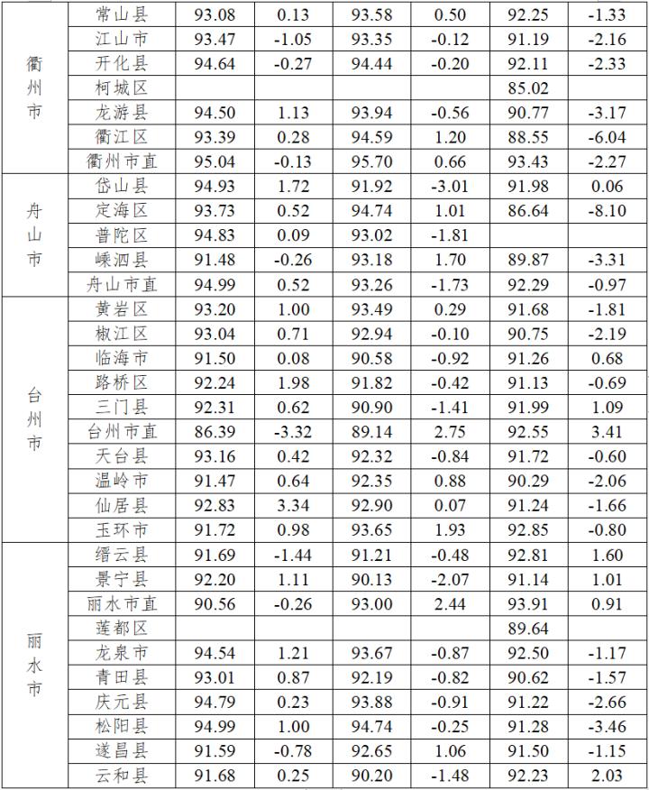 全省高校新生体质健康测试数据出炉 看看宁波情况如何?