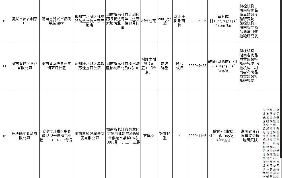 石湾白豆腐、太阳粑……湖南17批次食品样品不合格