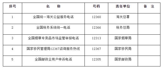 """国办发文推进各地政务服务便民热线归并:统一为""""12345"""""""