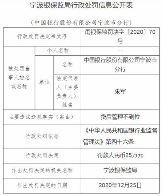 中国银行宁波分行违规遭罚 贷后管理不到位