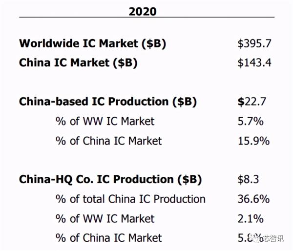 2025年中国大陆芯片市场将达2230亿美元:国产率仍不到20%