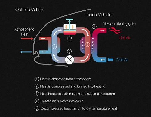 对抗冬季严寒 领克ZERO concept量产车配直接式热泵
