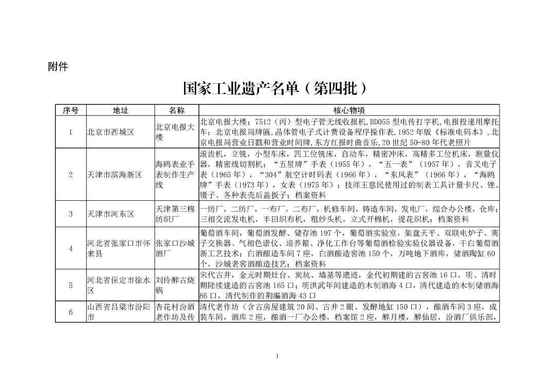 """工信部公布第四批工业遗产名单 """"半家""""葡萄酒入选"""