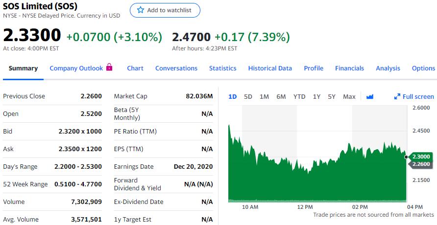 信而富宣布转战虚拟货币挖掘计划 股价涨3.1%