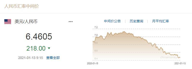 截图来源:中国外汇交易中心