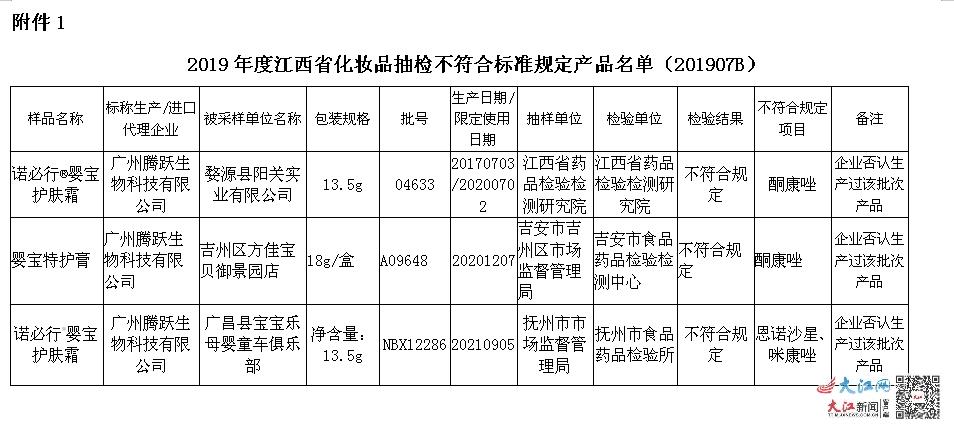 """江西省药监局发布的""""2020年第1期化妆品监督抽检信息公告"""""""