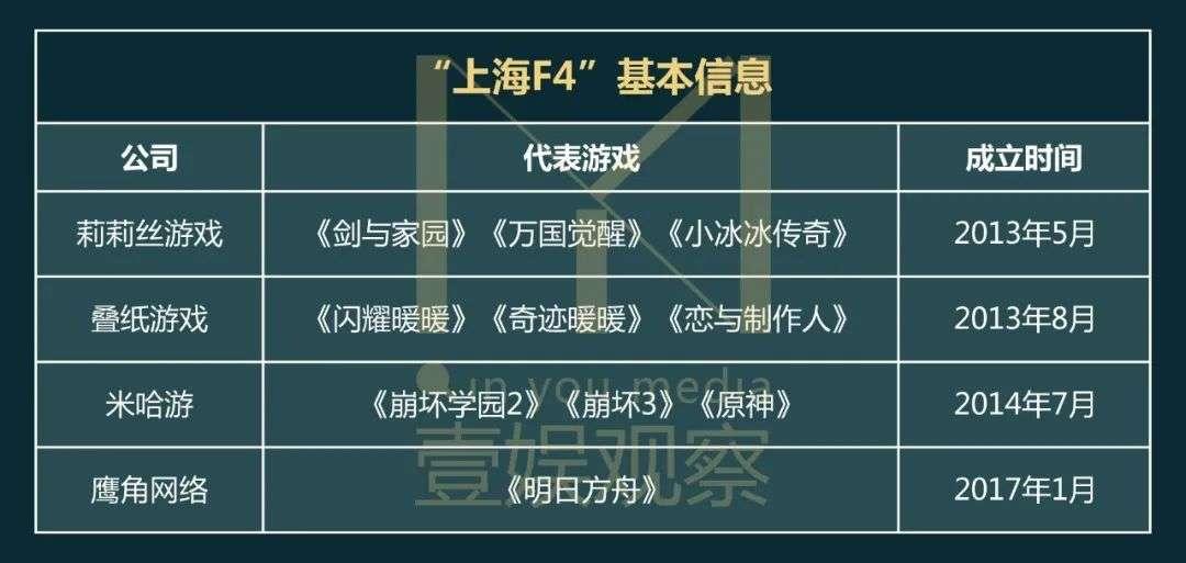 """米哈游叠纸莉莉丝鹰角 这帮""""上海F4""""不该被捧杀"""