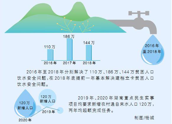 2020年农村饮水安全任务超额完成 完成率达106.2%