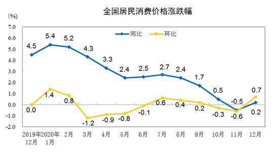 CPI同比涨跌幅走势图。 来自国家统计局
